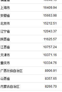 中国各地GDP排名完整榜单 2019年上半年中国31个省份GDP排名曝光