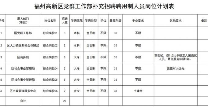 福州高新区党群工作部递补招聘22名聘用制人员