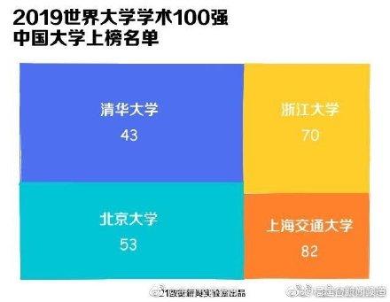 中國4所大學進入全球100強 福州大學進入全球500強