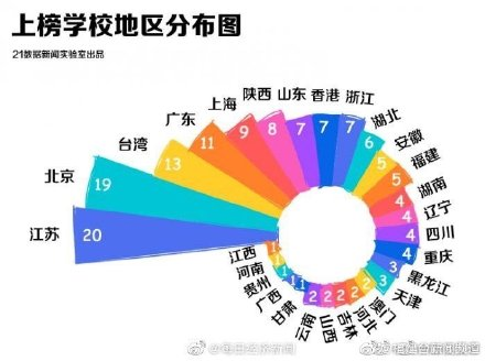 中国4所大学进入全球100强 福州大学进入全球500强