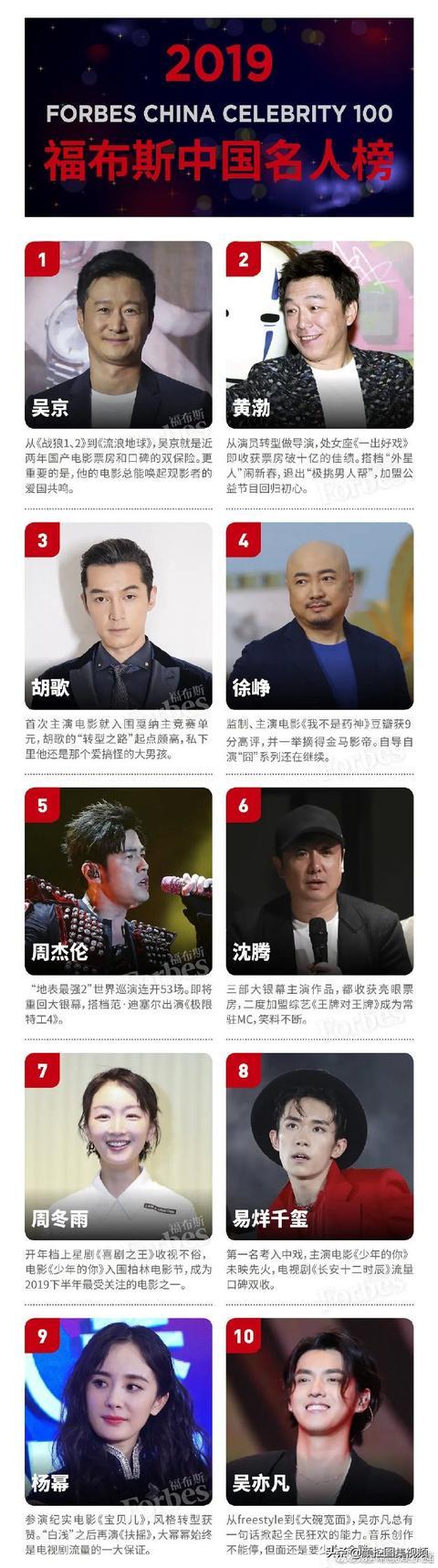2019年中国福布斯名人榜出炉,有你的爱豆上榜吗?