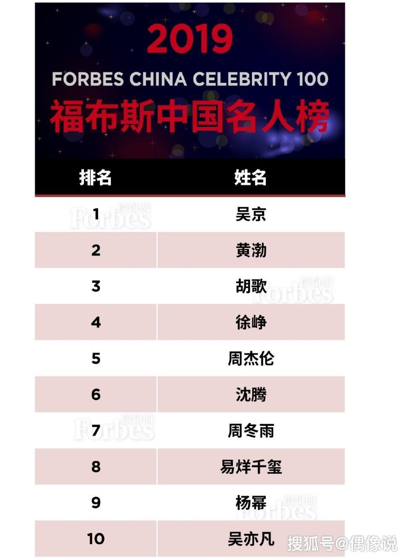 福布斯2019名人榜:吴京第一,胡歌第三,TFBOYS全员名次靠前