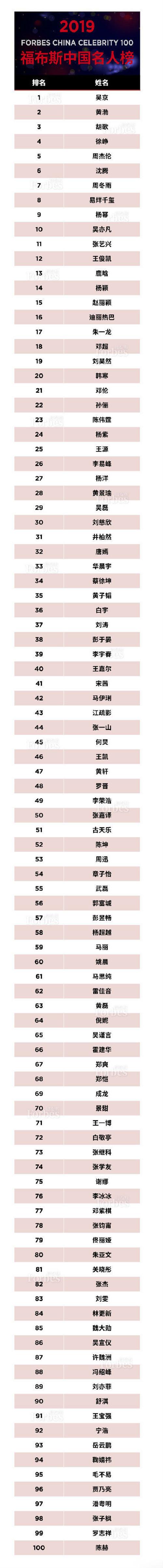 福布斯2019中国名人榜名单 福布斯中国名人榜排名第一是谁