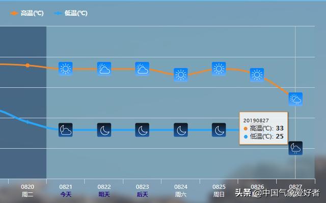确定了,南方高温25号缓解!权威预报:就靠11号台风白鹿了