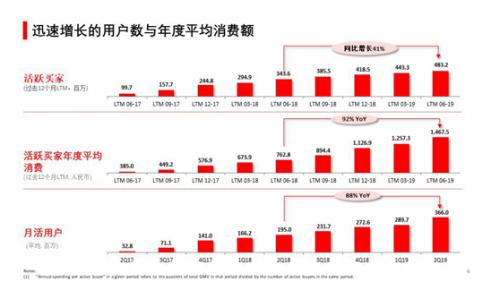 拼多多Q2年活跃买家4.8亿单季增长3990万 覆盖半数网购人群