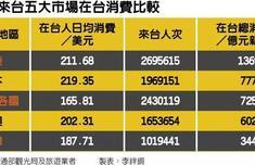 自由行跌幅80% 这个月台湾旅游业受重创