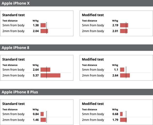 iPhone X/8/8 Plus测试表现