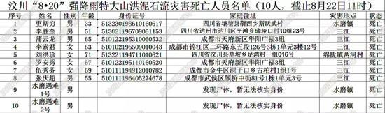 汶川暴雨遇難和失聯人員名單曝光(圖) 汶川暴雨最新消息情況