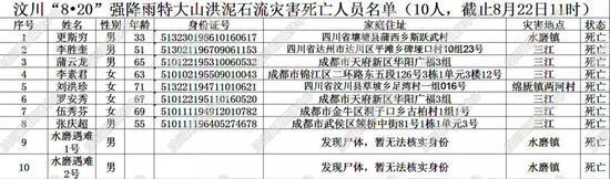 汶川暴雨遇难和失联人员名单曝光(图) 汶川暴雨最新消息情况
