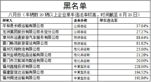 """福建交警公布八月份全省道路运输企业""""红黑榜"""""""