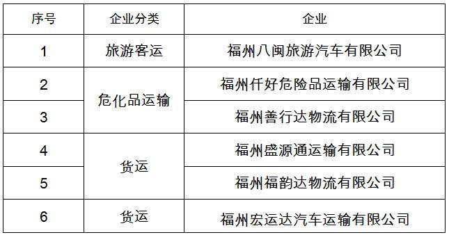 """福州公布一批交通運輸企業""""紅黑榜"""",8家上黑榜!"""