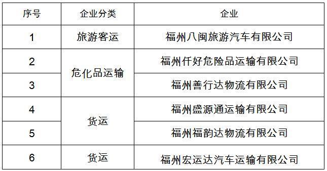 """福州公布一批交通运输企业""""红黑榜"""",8家上黑榜!"""