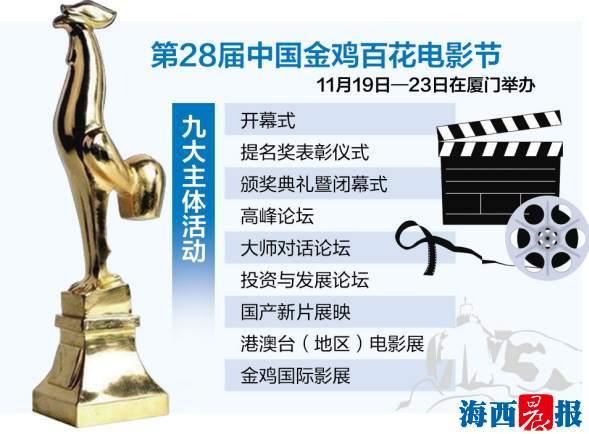 中国金鸡百花电影节首设创投大会 24项活动为电影节助力