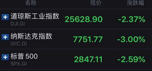 美国股市三大股指23日收盘情况。