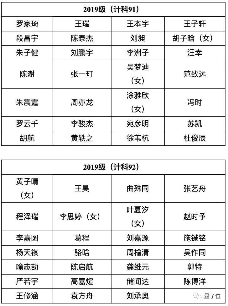 首届清华智班30人名单公布,清华智班是什么?清华智班2019名单