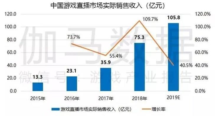 中国游戏直播收入将破百亿 腾讯系开播量占比近9成