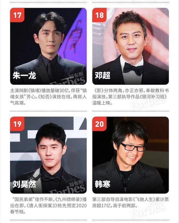 福布斯中国名人榜出炉:TFBOYS、蔡徐坤为何能入选中国名人榜