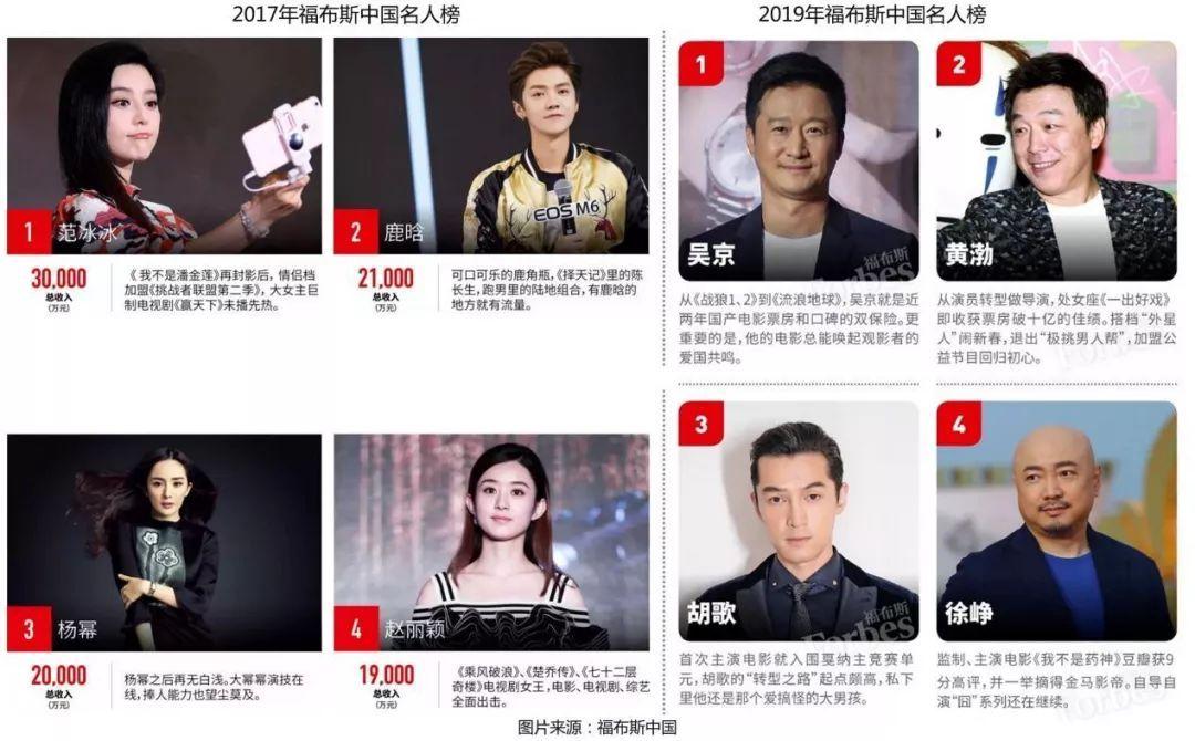 福布斯中国名人榜出炉:TFBOYS、蔡徐坤为何能入选中国名人榜(2)