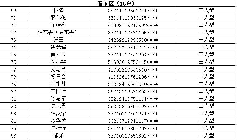 福州四城区租赁住房拟登记保障资格申请人公示 共86户