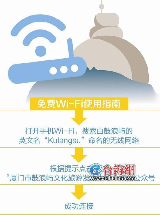 鼓浪屿免费Wi-Fi实现全覆盖 可支持4万人同时流畅上网