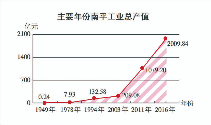 南平市全力打造七大绿色产业 工业日产值超5亿元