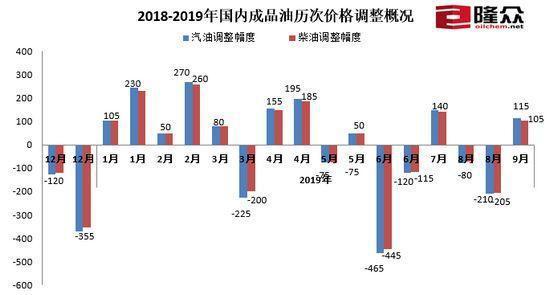 油价迎年内第十次上涨 今日汽油/柴油价格表