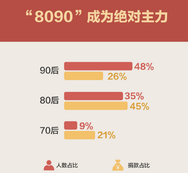 中国网友半年捐款18亿:80后90后成捐赠主力