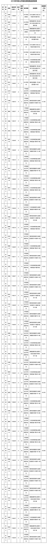 2019年三明市区公共租住房配租选房结果出炉