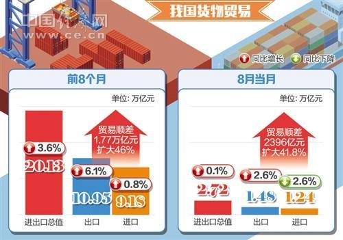 中国货物进出口总值连续5个月超2.5万亿元