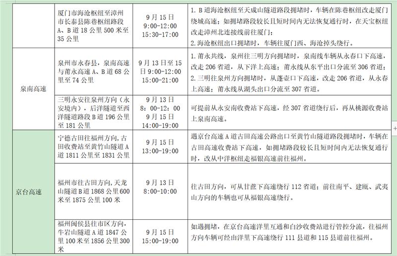 2019年中秋节假期福建省高速交通安全出行提示