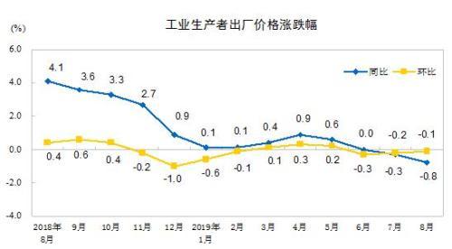 局:8月份工业生产者出厂价格同比下降0.8%