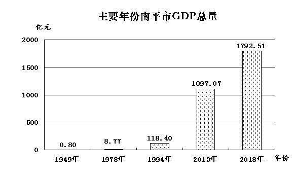 南平:日创GDP 近五亿元