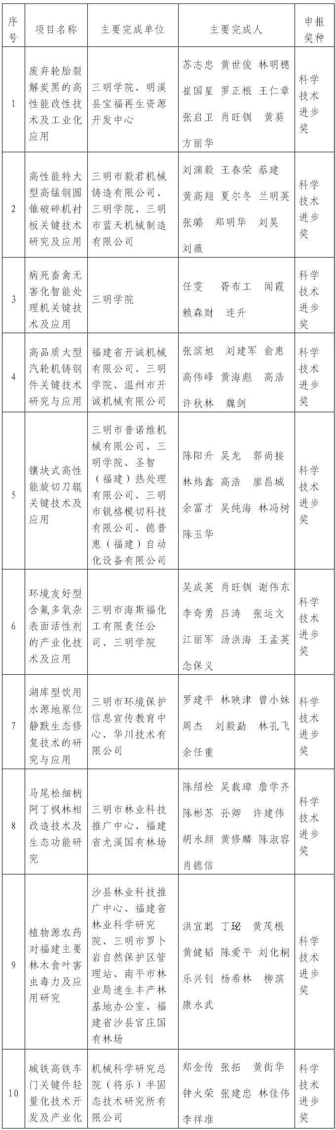 三明市这10个项目拟申报省科技奖,正在公示