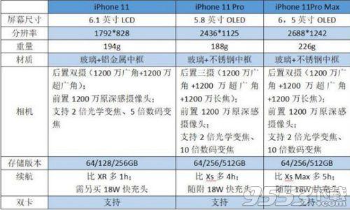iPhone11和iPhone11 Pro区别哪个好 二者参数配置对比