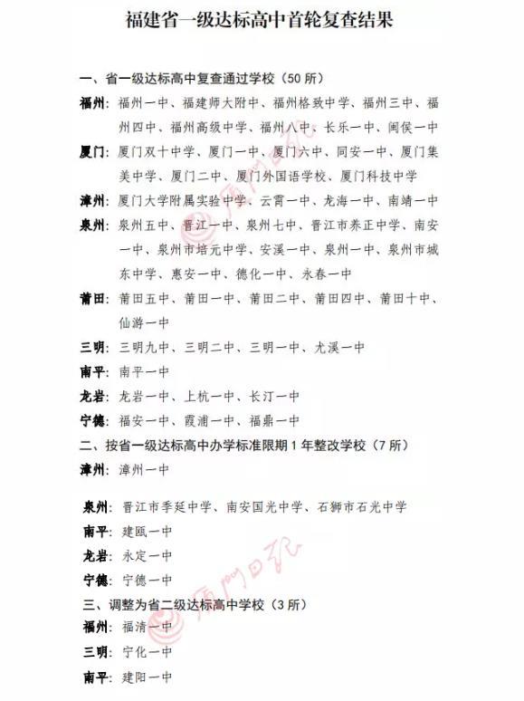 2019年福建省一级达标高中复评,又有11所被降级!