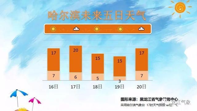 降温!降水!还有大风!漠河都下雪了,黑龙江的冬天还远吗?