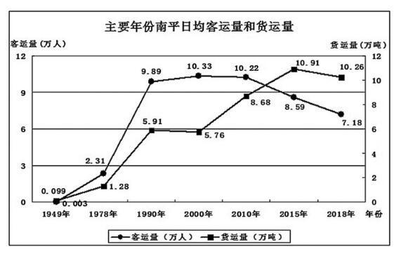 南平:日均客运量超过七万人 货运量超过十万吨