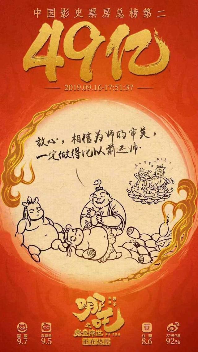 哪吒票房破49亿什么情况 刷新中国动画电影票房