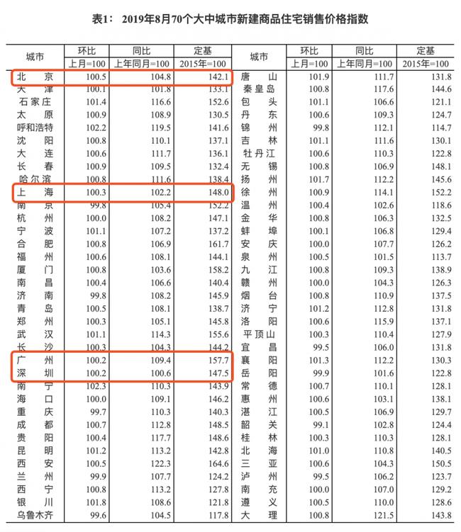 70城最新房价出炉 二手房方面深圳以0.2%涨幅领先