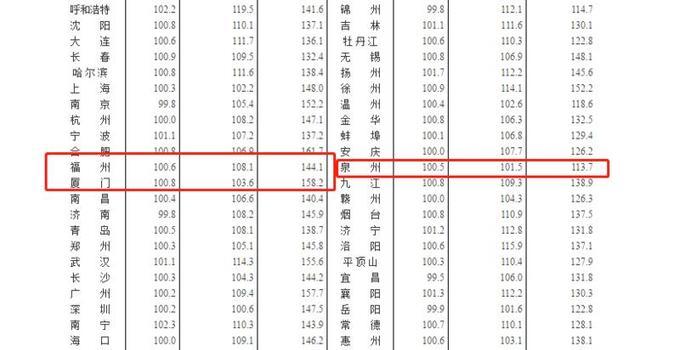 8月70城房价数据出炉!福州二手房价格出现下跌