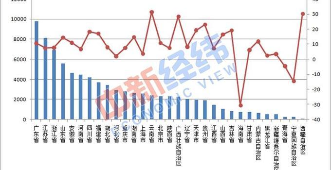 中国31省份房地产投资排行榜出炉 中国31省份房市详细情况