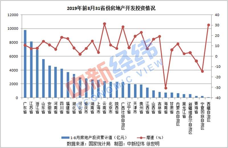 中國31省份房地產投資排行榜出爐 中國31省份房市詳細情況