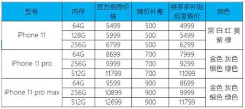拼多多开售iPhone 11,最高降幅达900元