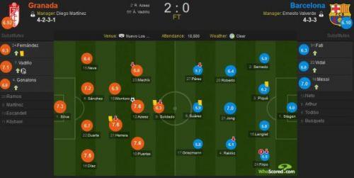巴萨0-2格拉纳达怎么回事?巴萨是如何0-2战胜格拉纳达的精彩赛况回顾