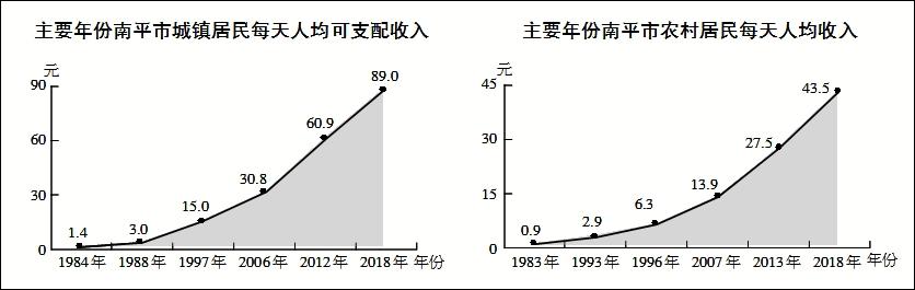 南平:居民收入大幅增加,生活水平节节拔高