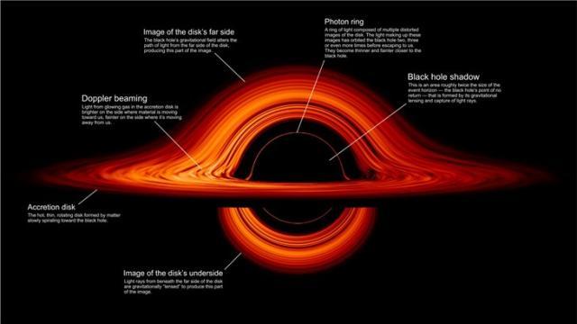 NASA绘制黑洞图像是什么样? NASA绘制黑洞图高清照片一览