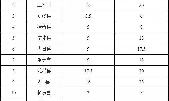 三明预计出栏172万头生猪 保障市民对猪肉的需求
