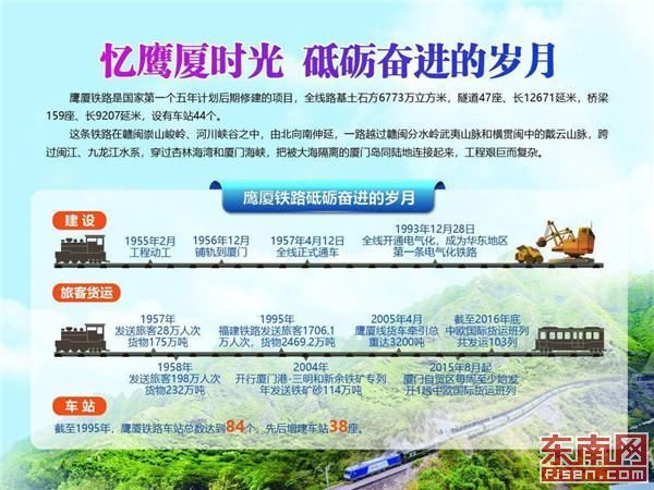 【新中国成立70周年福建印记】鹰厦铁路:连通省内外的第一条铁路