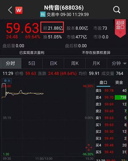传音控股上市暴涨怎么回事?传音控股上市为什么暴涨事件始末详情