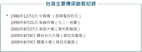 台湾大桥事故初步了解:桥墩坍塌引发